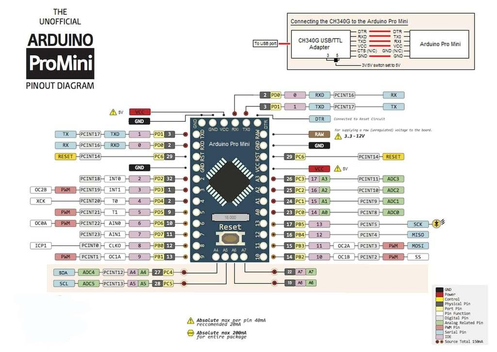 TECHnoLogY in ACTion Learn Electronics with Arduino